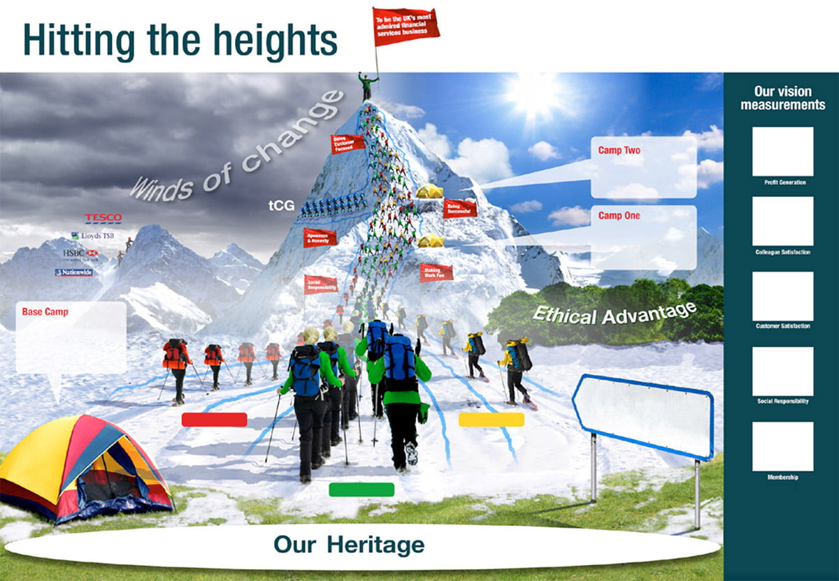 Sharing your big picture - hitting the heights